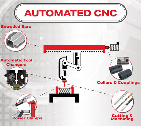 Automation Solutions Automated CNC